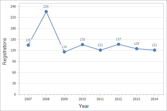 Patents registration dynamics in Armenia chart (residents)