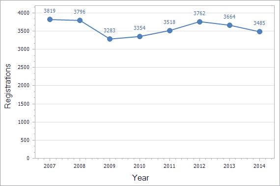 Trademarks registration dynamics in Armenia chart (not residents)