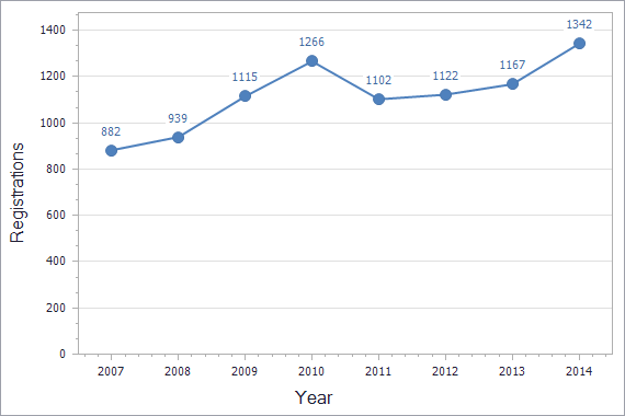 Trademarks registration dynamics in Armenia chart (residents)