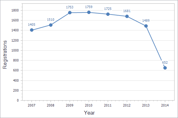 Patents registration dynamics in Belarus chart (residents)