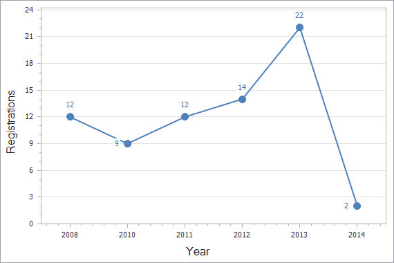 Patents registration dynamics in Bosnia & Herzegovina chart (not residents)