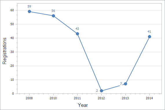 Patents registration dynamics in Bosnia & Herzegovina chart (residents)