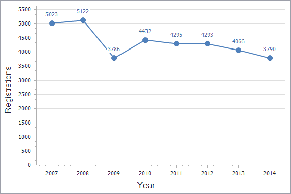 Trademarks registration dynamics in Bosnia & Herzegovina chart (not residents)