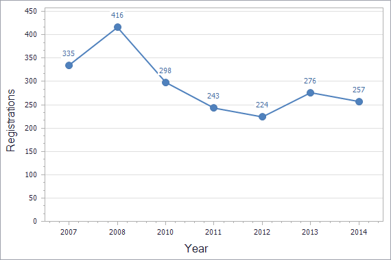 Trademarks registration dynamics in Bosnia & Herzegovina chart (residents)