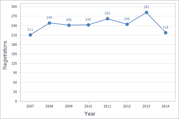 Patents registration dynamics in Bulgaria chart (residents)