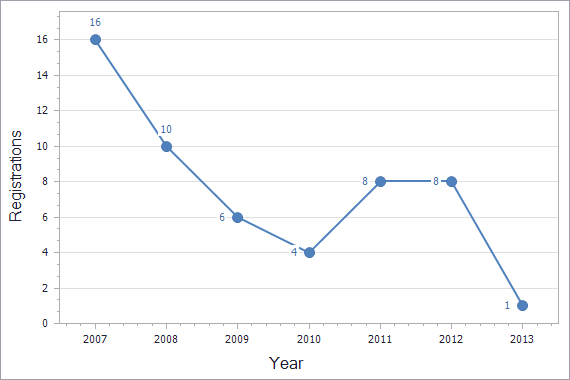 Patents registration dynamics in Cyprus chart (not residents)