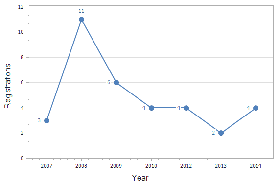 Patents registration dynamics in Cyprus chart (residents)