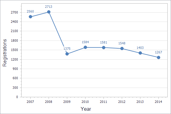 Trademarks registration dynamics in Cyprus chart (not residents)