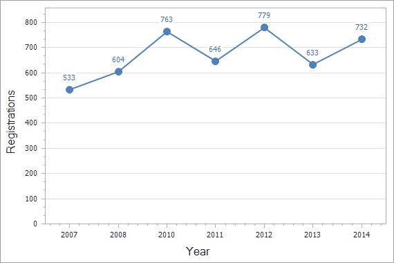 Trademarks registration dynamics in Cyprus chart (residents)