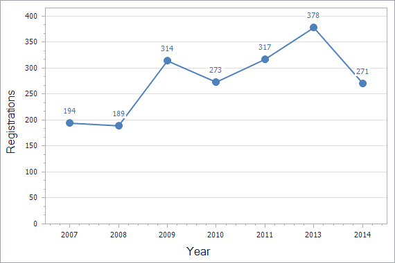 Patents registration dynamics in Kazakhstan chart (not residents)