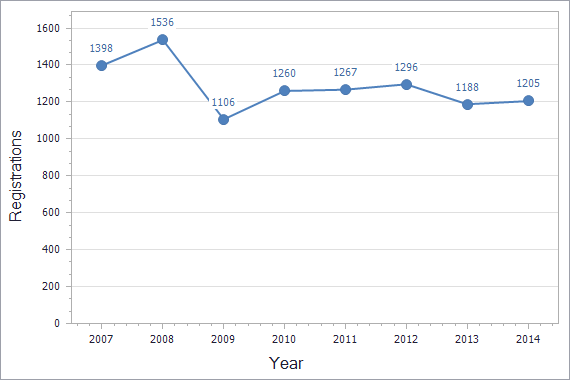 Trademarks registration dynamics in Latvia chart (residents)