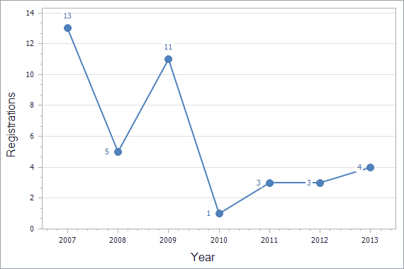 Patents registration dynamics in Macedonia chart (not residents)
