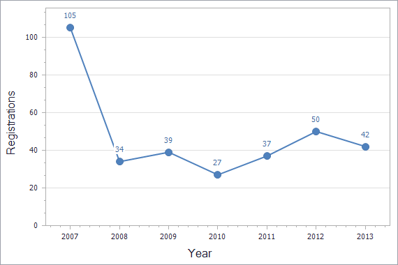 Patents registration dynamics in Macedonia chart (residents)