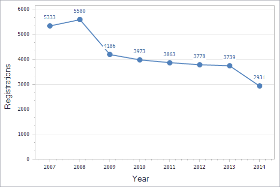 Trademarks registration dynamics in Macedonia chart (not residents)