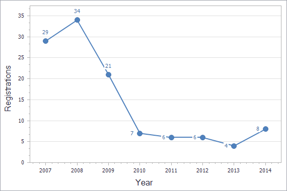 Patents registration dynamics in Malta chart (not residents)