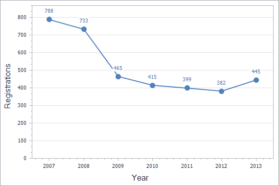 Trademarks registration dynamics in Malta chart (not residents)