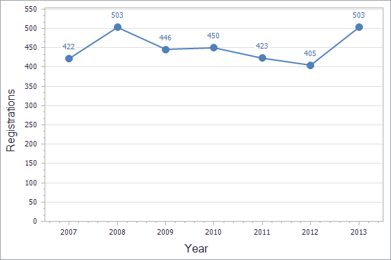 Trademarks registration dynamics in Malta chart (residents)
