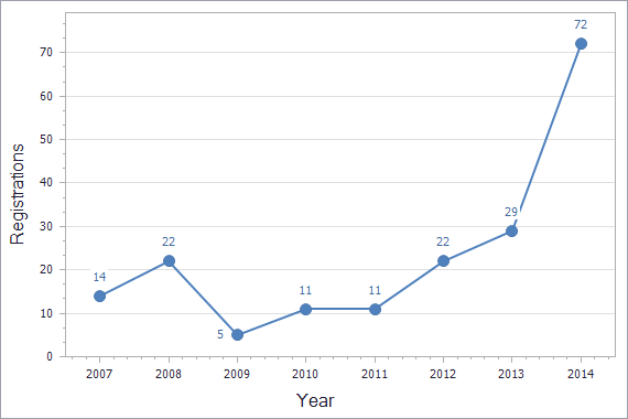 Patents registration dynamics in Moldova chart (not residents)