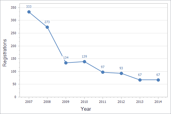 Patents registration dynamics in Moldova chart (residents)