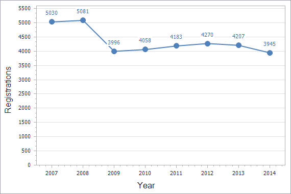 Trademarks registration dynamics in Moldova chart (not residents)