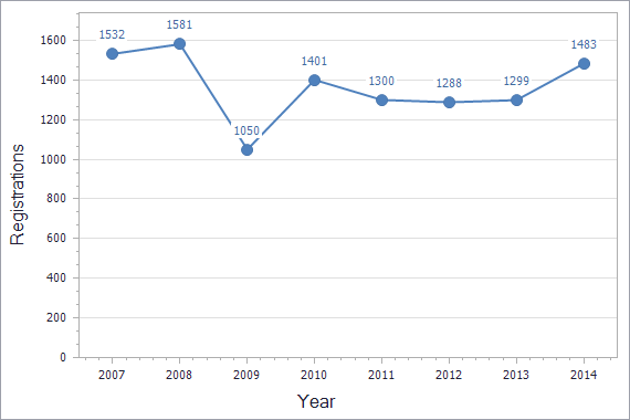 Trademarks registration dynamics in Moldova chart (residents)