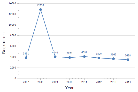 Trademarks registration dynamics in Montenegro chart (not residents)
