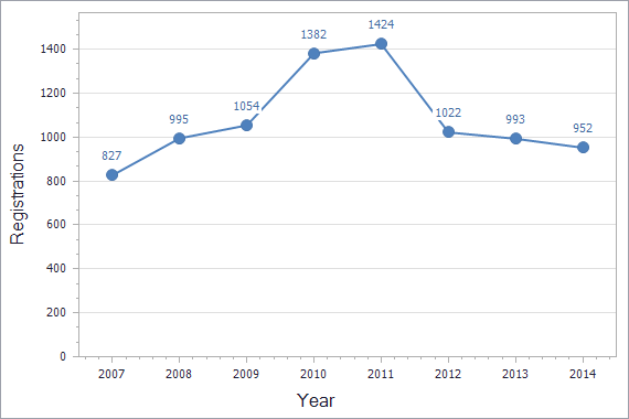 Patents registration dynamics in Romania chart (residents)