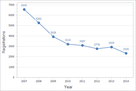 Trademarks registration dynamics in Romania chart (not residents)