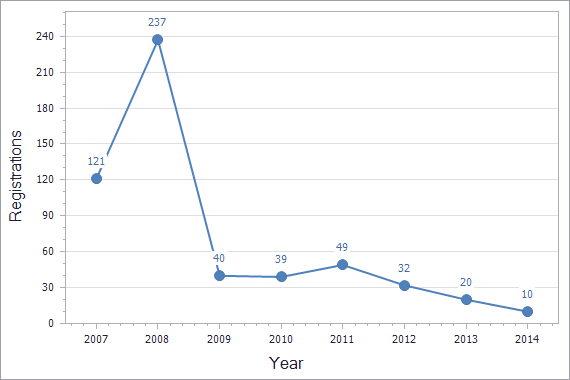 Patents registration dynamics in Serbia chart (not residents)