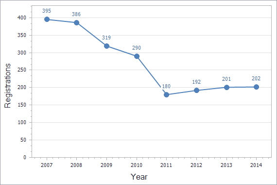 Patents registration dynamics in Serbia chart (residents)