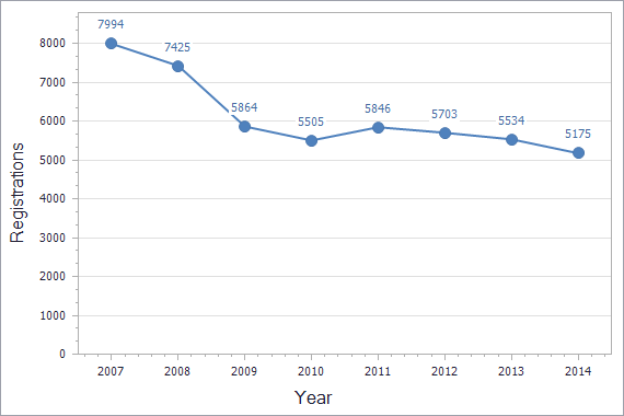 Trademarks registration dynamics in Serbia chart (not residents)
