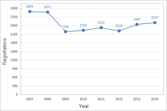 Trademarks registration dynamics in Slovakia chart (residents)