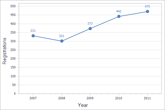 Patents registration dynamics in Slovenia chart (residents)