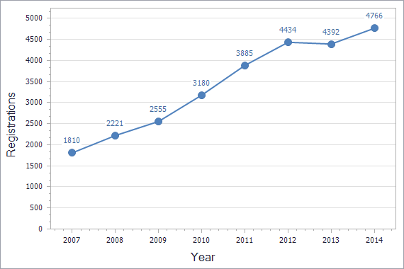 Patents registration dynamics in Turkey chart (residents)