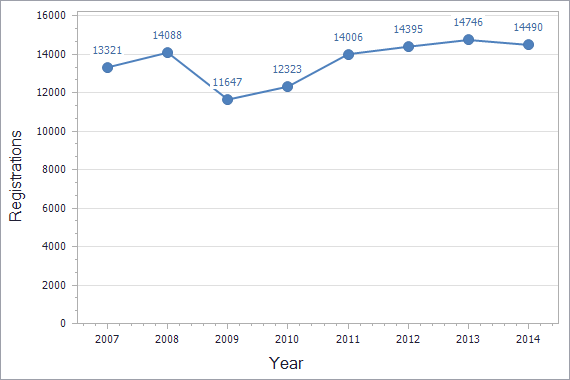 Trademarks registration dynamics in Turkey chart (not residents)