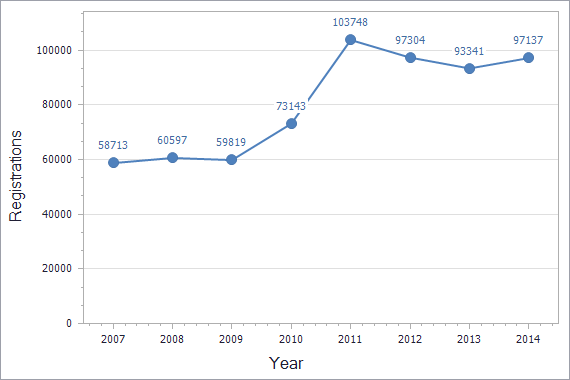 Trademarks registration dynamics in Turkey chart (residents)
