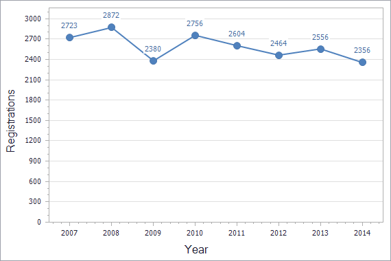 Patents registration dynamics in Ukraine chart (not residents)