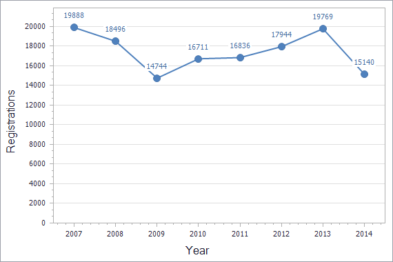 Trademarks registration dynamics in Ukraine chart (residents)